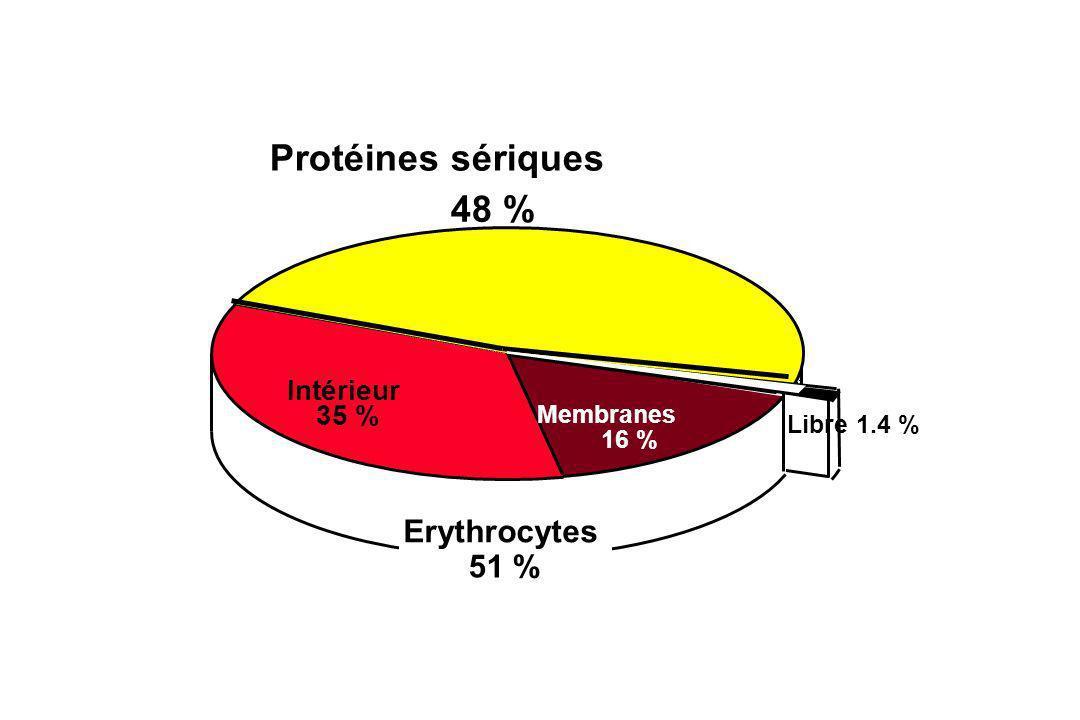 Protéines sériques 48 % Erythrocytes 51 % Intérieur 35 % Membranes
