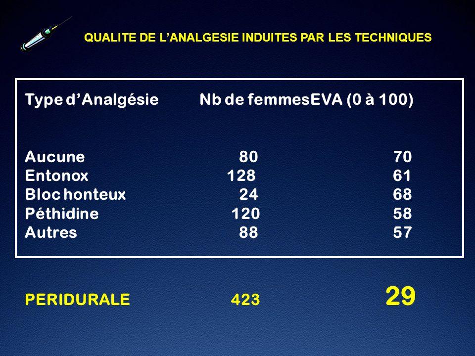Type d'Analgésie Nb de femmes EVA (0 à 100)