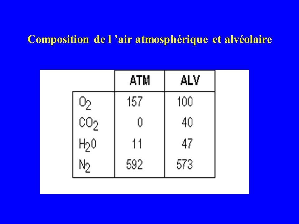 Composition de l 'air atmosphérique et alvéolaire