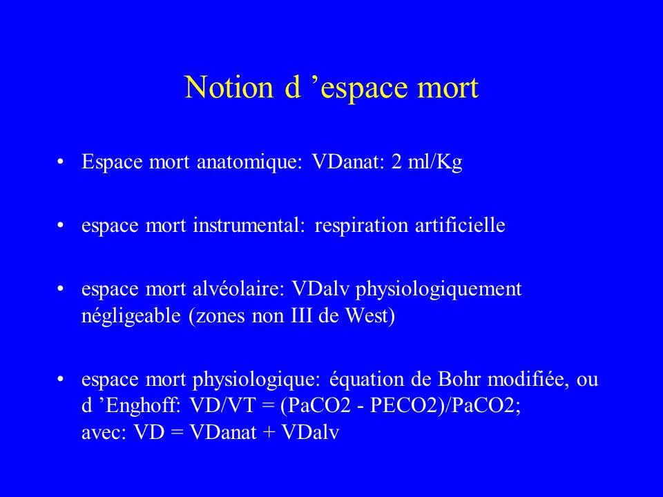 Notion d 'espace mort Espace mort anatomique: VDanat: 2 ml/Kg