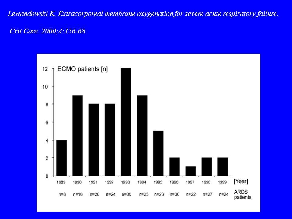 Lewandowski K.Extracorporeal membrane oxygenation for severe acute respiratory failure.