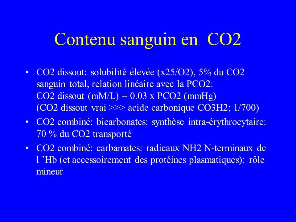 Contenu sanguin en CO2