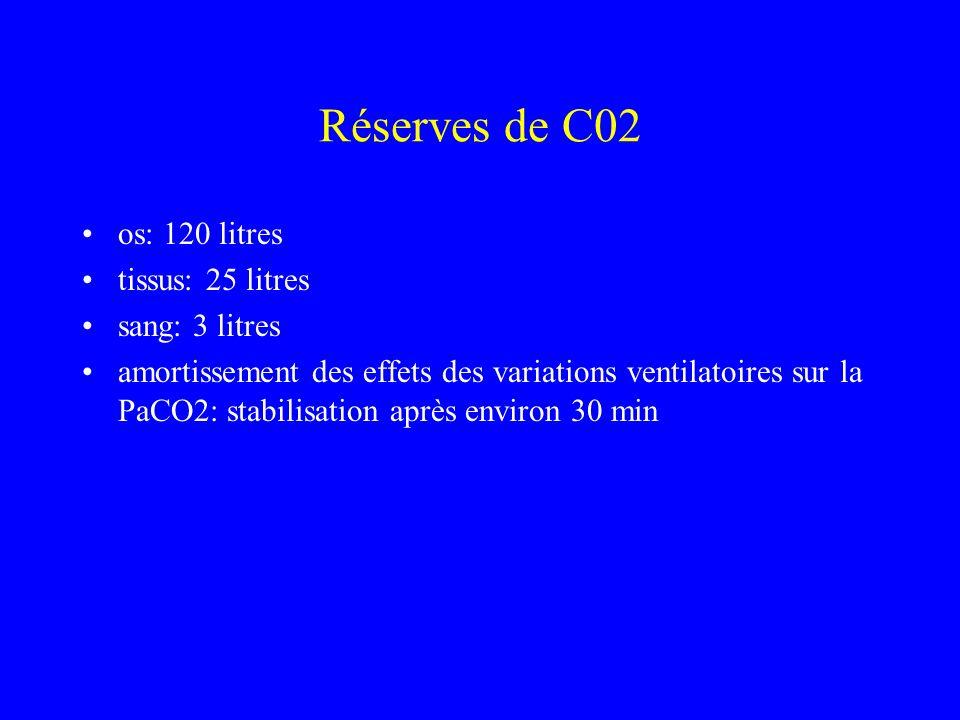 Réserves de C02 os: 120 litres tissus: 25 litres sang: 3 litres