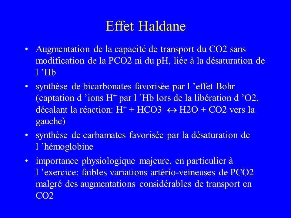 Effet HaldaneAugmentation de la capacité de transport du CO2 sans modification de la PCO2 ni du pH, liée à la désaturation de l 'Hb.