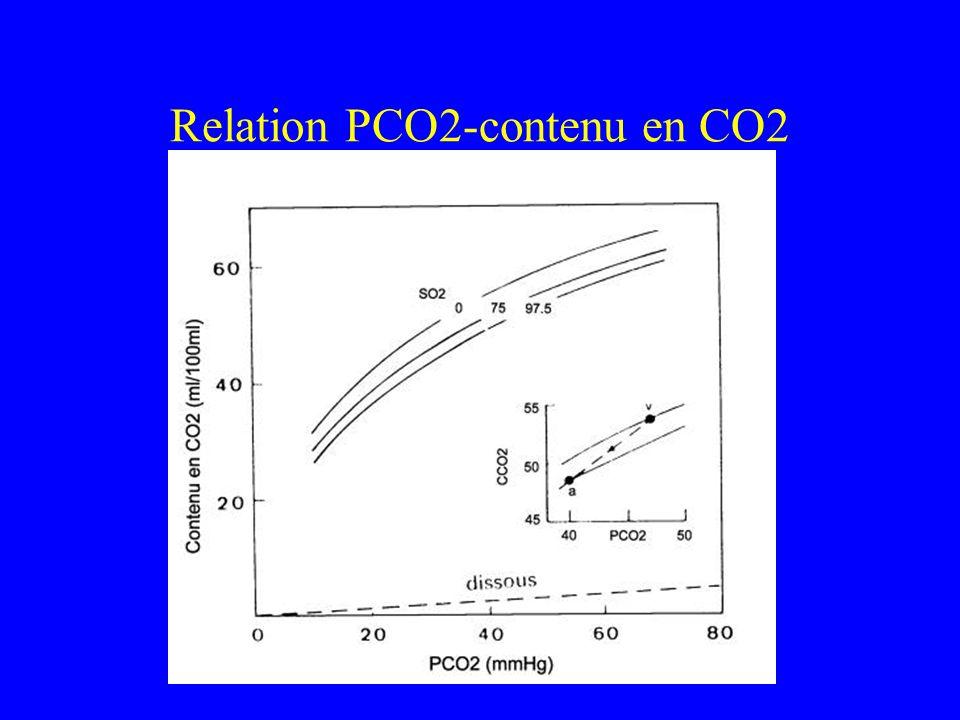 Relation PCO2-contenu en CO2