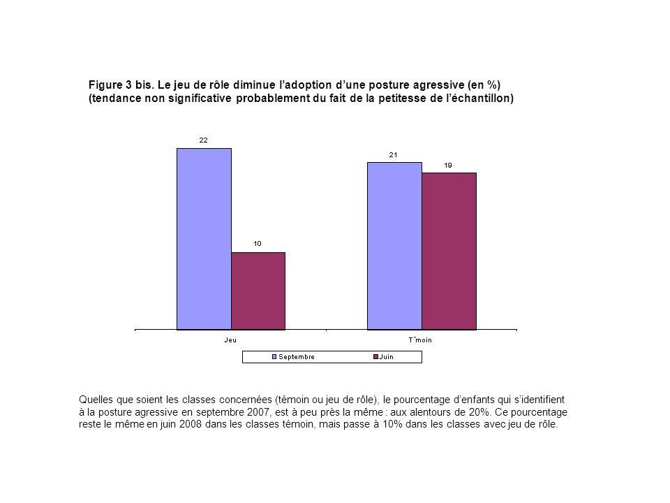 Figure 3 bis. Le jeu de rôle diminue l'adoption d'une posture agressive (en %)