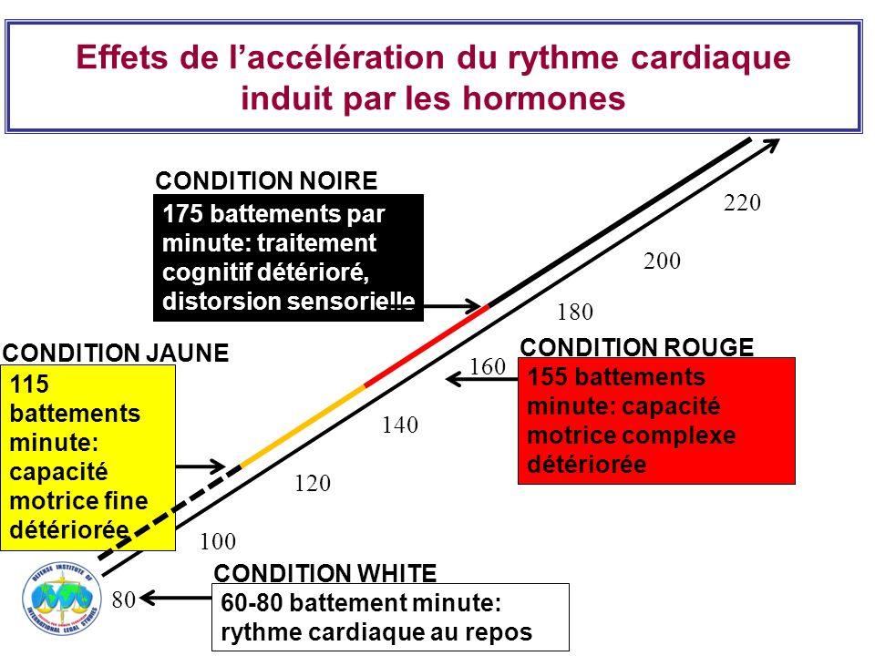 Effets de l'accélération du rythme cardiaque induit par les hormones