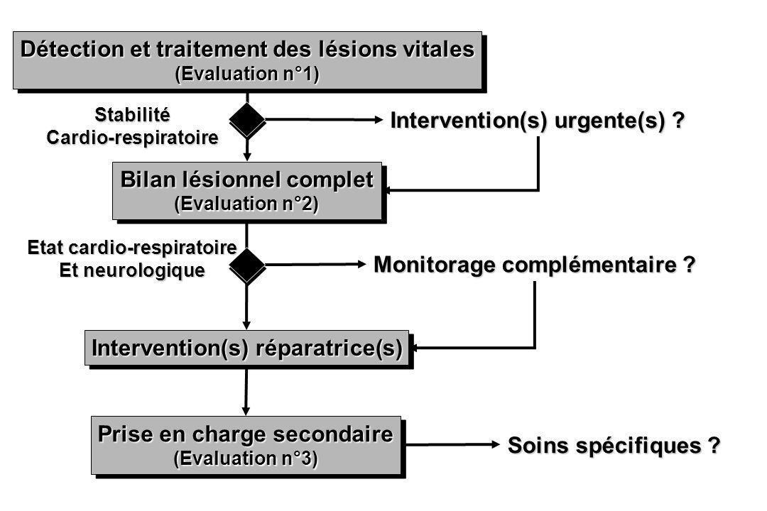 Détection et traitement des lésions vitales