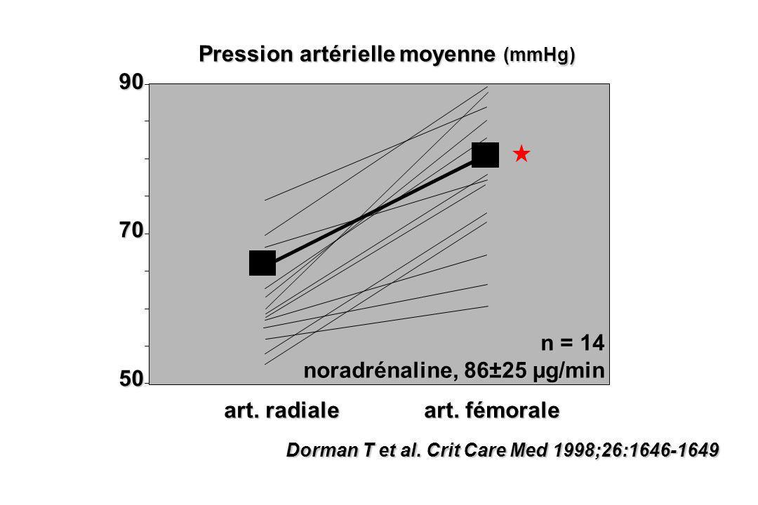 Dorman T et al. Crit Care Med 1998;26:1646-1649