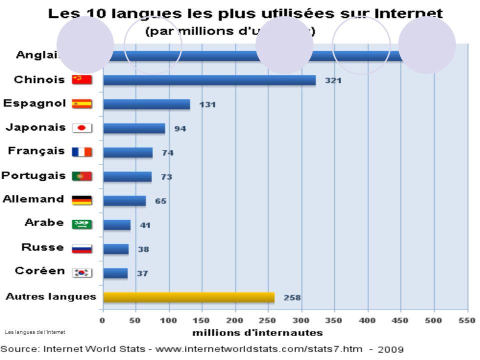 Les langues de l'Internet