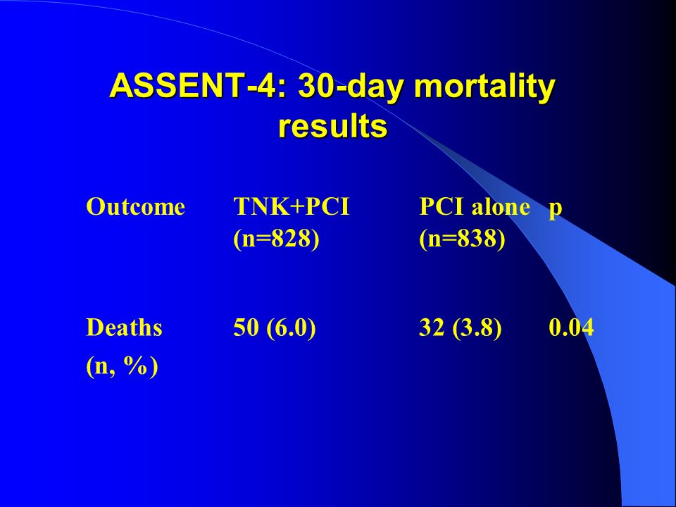 ASSENT-4: 30-day mortality results