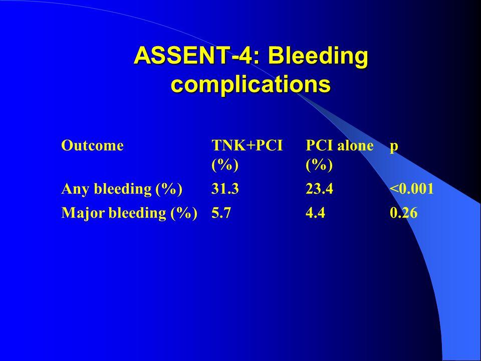 ASSENT-4: Bleeding complications