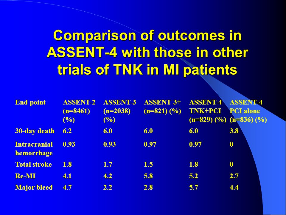 Comparison of outcomes in ASSENT-4 with those in other trials of TNK in MI patients