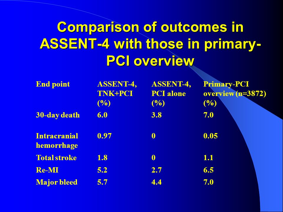 Comparison of outcomes in ASSENT-4 with those in primary-PCI overview