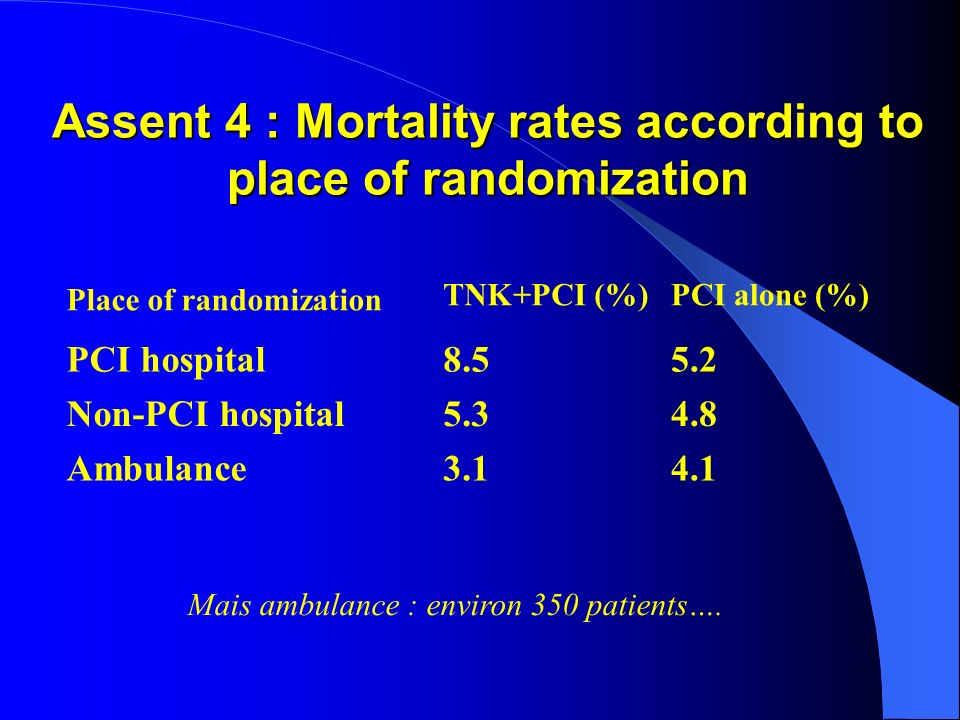 Assent 4 : Mortality rates according to place of randomization