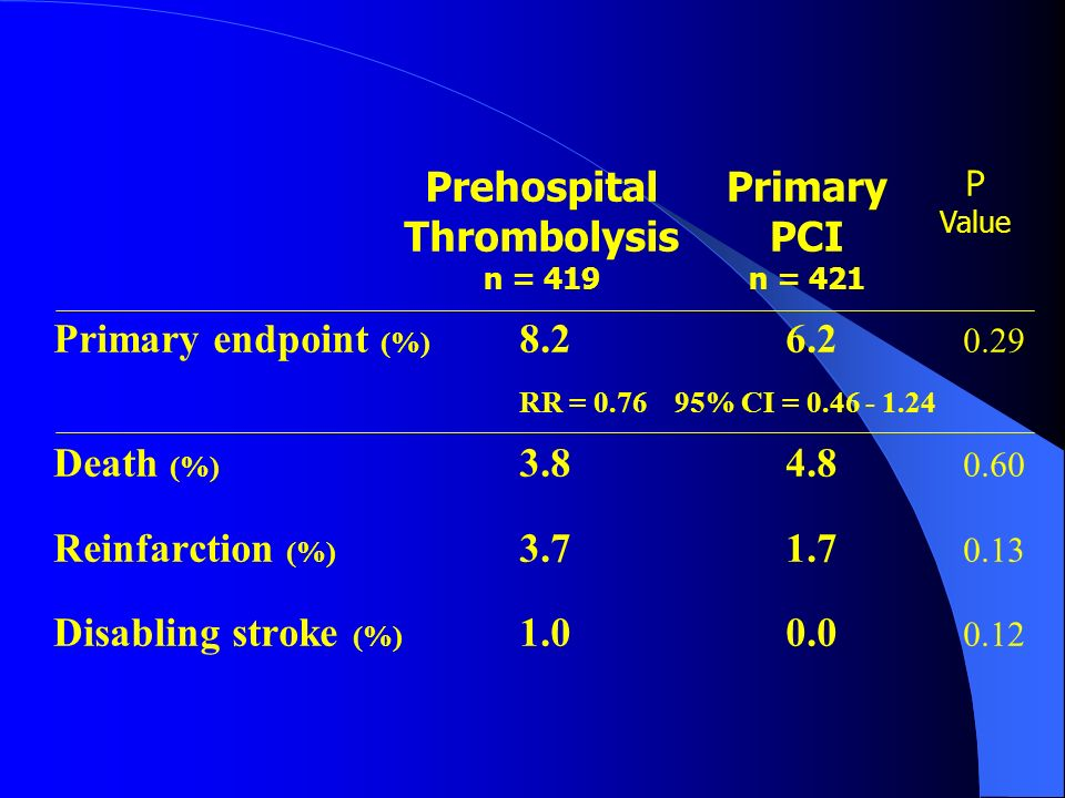 Prehospital Thrombolysis n = 419