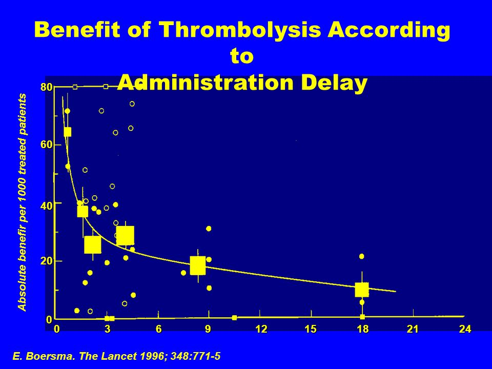 Benefit of Thrombolysis According to Administration Delay