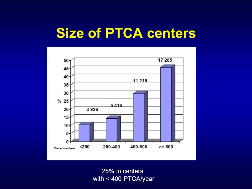 Size of PTCA centers 25% in centers with < 400 PTCA/year