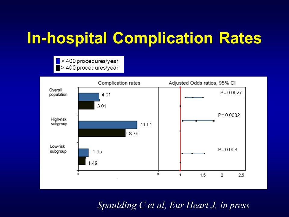 In-hospital Complication Rates