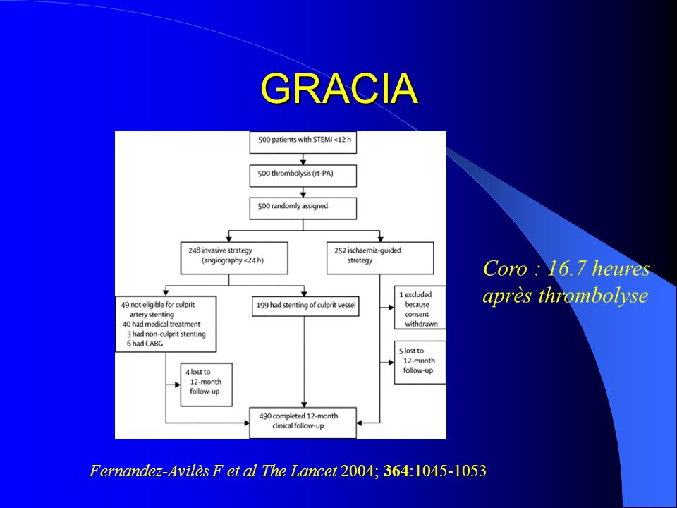 GRACIA Coro : 16.7 heures après thrombolyse