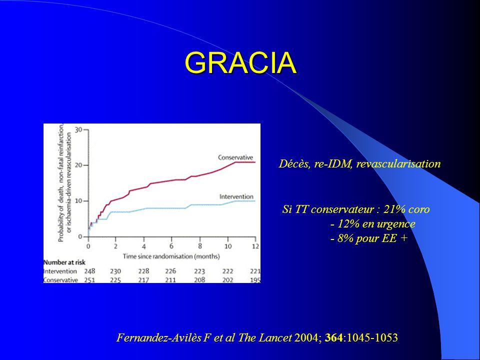 GRACIA Décès, re-IDM, revascularisation Si TT conservateur : 21% coro