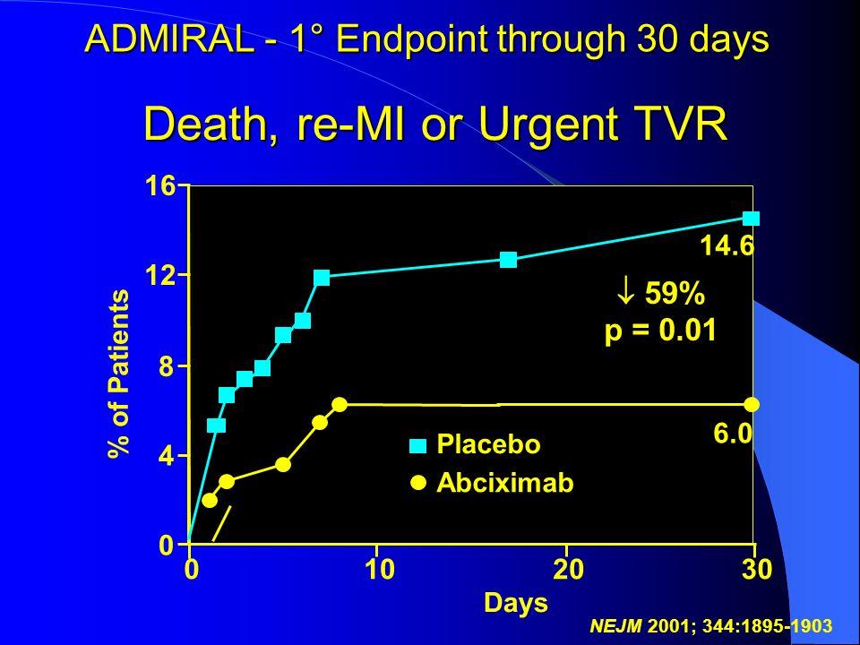 ADMIRAL - 1° Endpoint through 30 days
