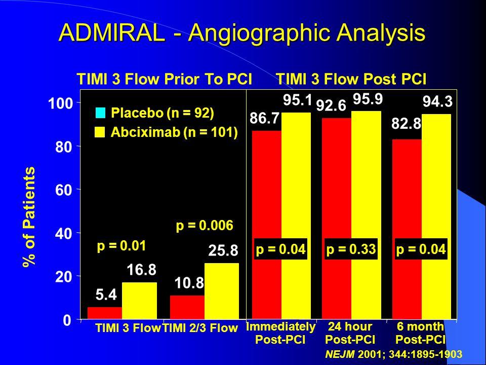 ADMIRAL - Angiographic Analysis