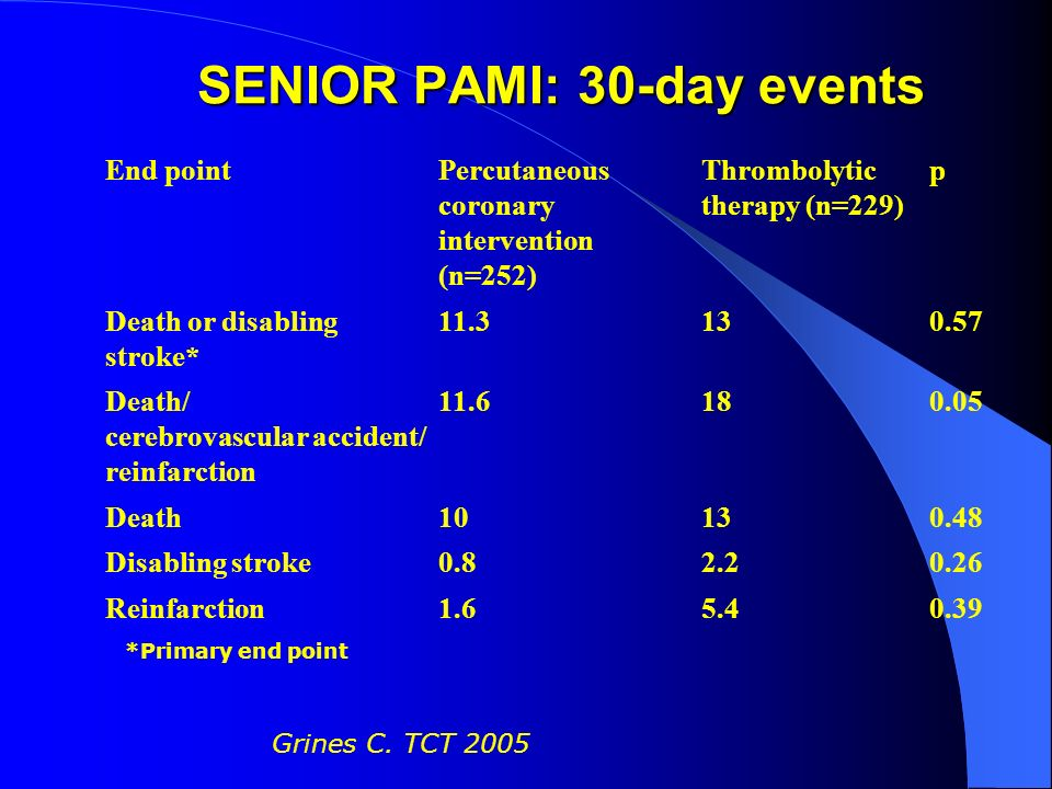 SENIOR PAMI: 30-day events