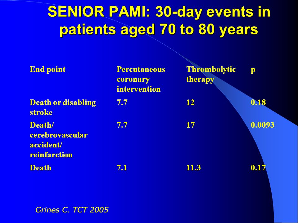 SENIOR PAMI: 30-day events in patients aged 70 to 80 years