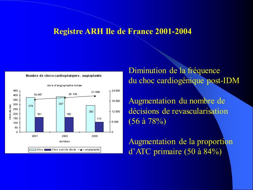 Registre ARH Ile de France 2001-2004
