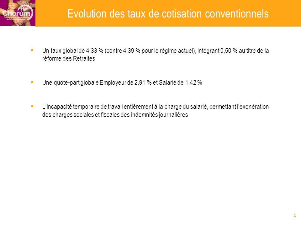 Evolution des taux de cotisation conventionnels