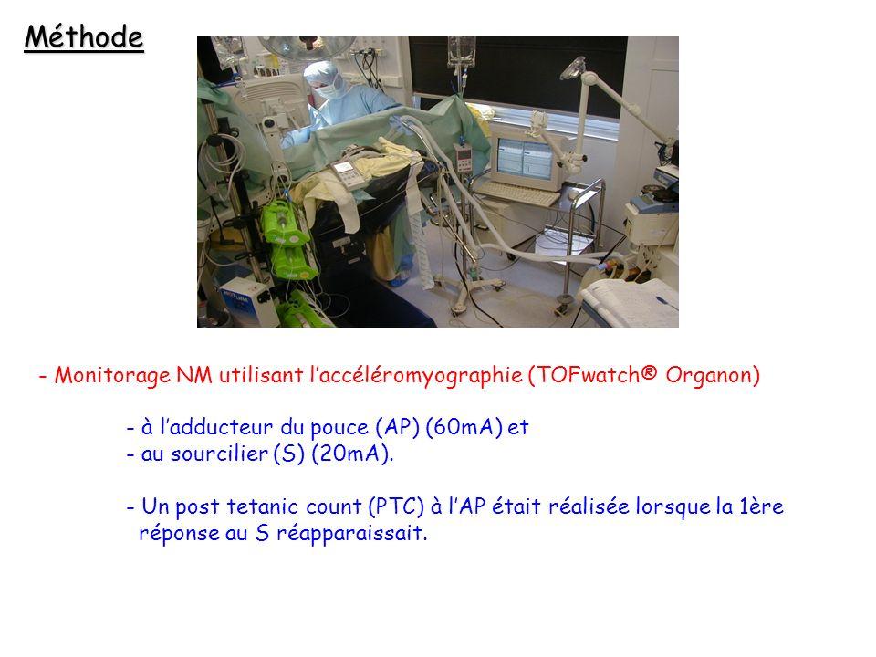 MéthodeMonitorage NM utilisant l'accéléromyographie (TOFwatch® Organon) à l'adducteur du pouce (AP) (60mA) et.