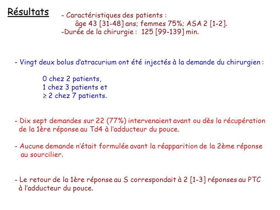 Résultats Caractéristiques des patients :
