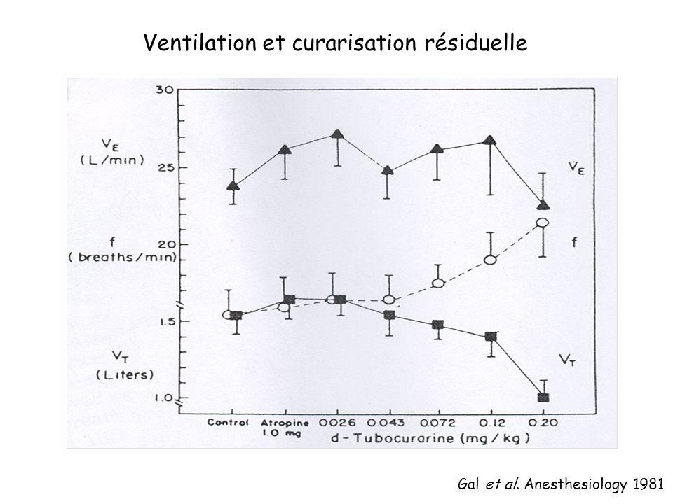 Ventilation et curarisation résiduelle
