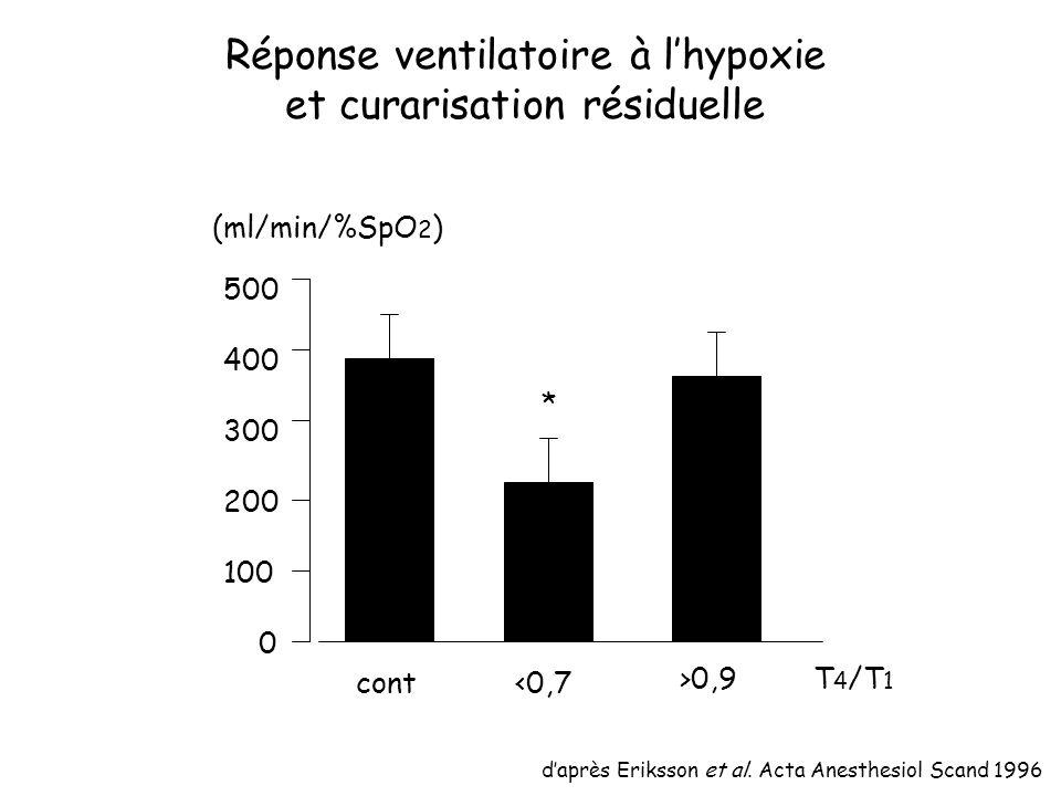 Réponse ventilatoire à l'hypoxie et curarisation résiduelle