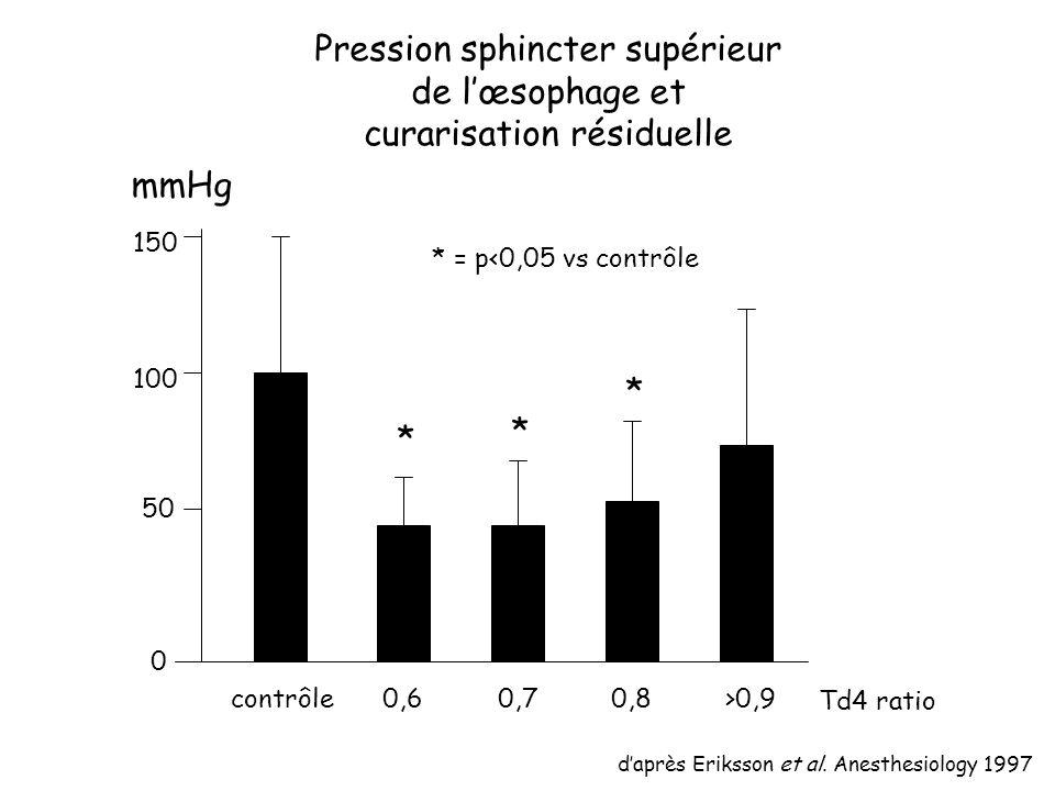Pression sphincter supérieur de l'œsophage et curarisation résiduelle