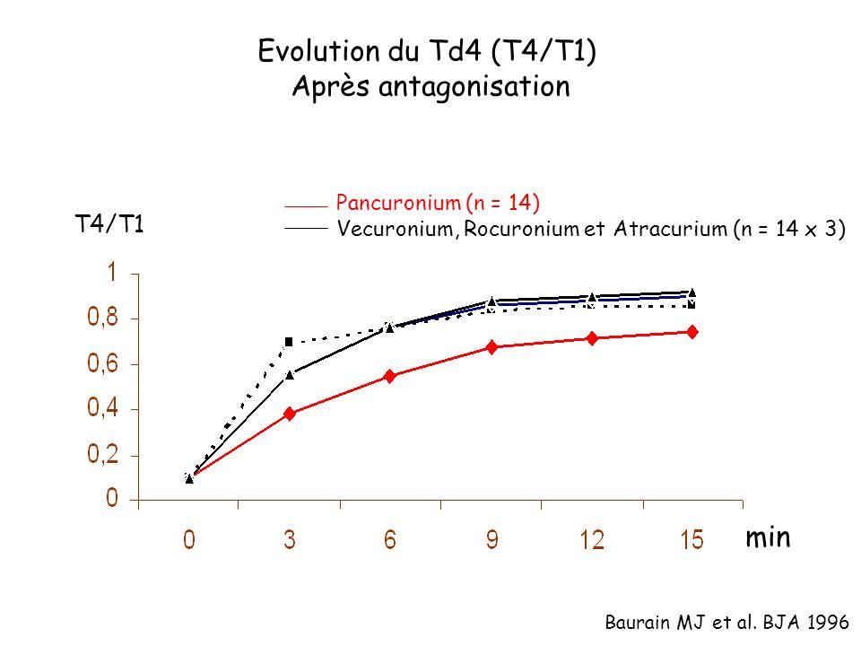 Evolution du Td4 (T4/T1) Après antagonisation min T4/T1