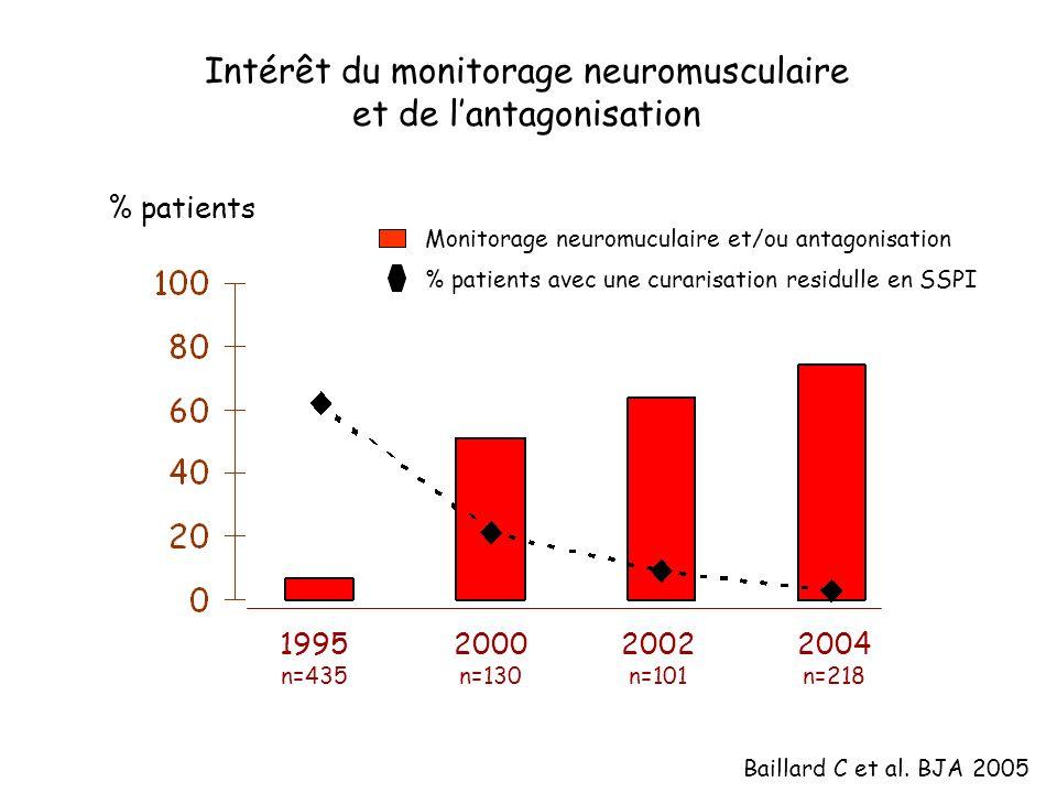 Intérêt du monitorage neuromusculaire et de l'antagonisation