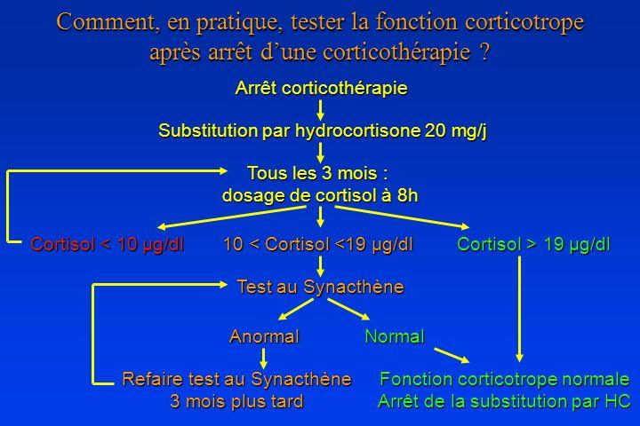Comment, en pratique, tester la fonction corticotrope après arrêt d'une corticothérapie
