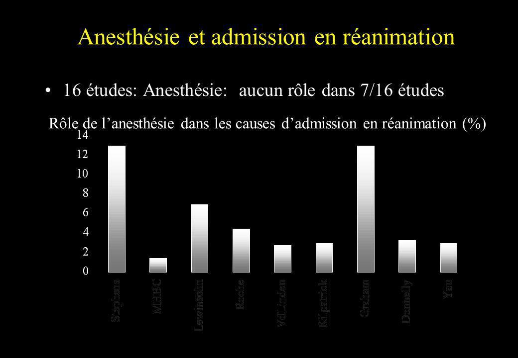 Anesthésie et admission en réanimation