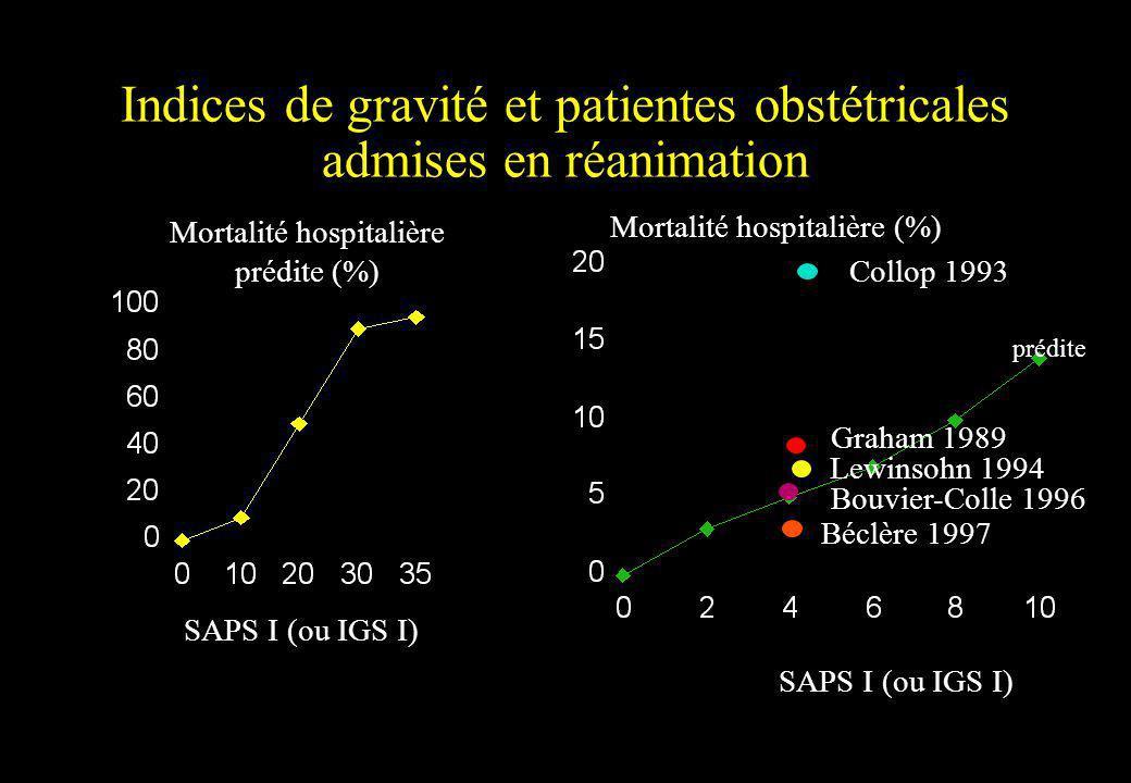 Indices de gravité et patientes obstétricales admises en réanimation