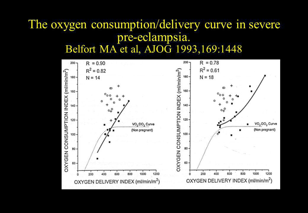 The oxygen consumption/delivery curve in severe pre-eclampsia