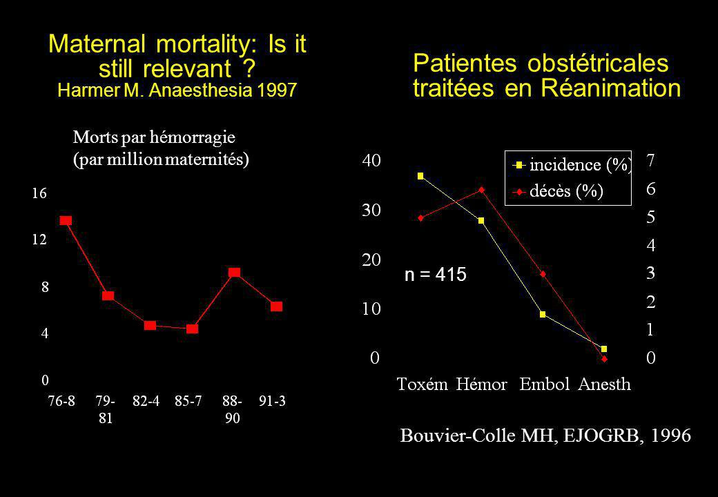 Maternal mortality: Is it still relevant Harmer M. Anaesthesia 1997
