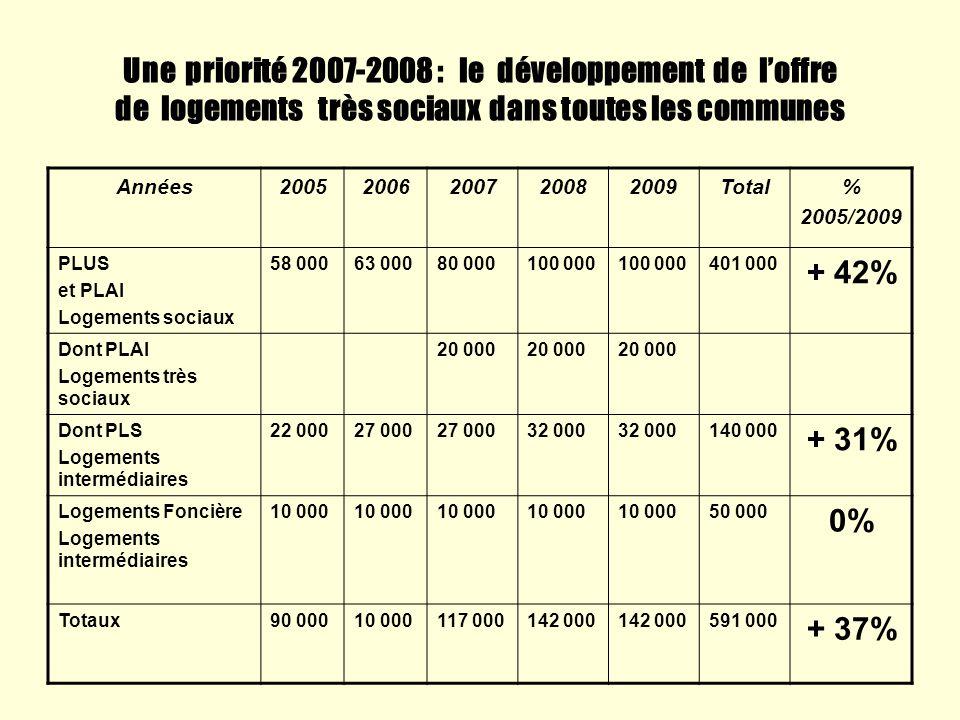 Une priorité 2007-2008 : le développement de l'offre de logements très sociaux dans toutes les communes