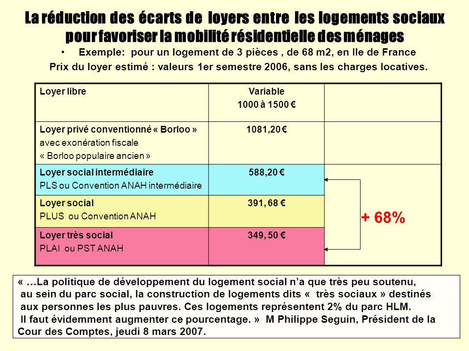 Exemple: pour un logement de 3 pièces , de 68 m2, en Ile de France