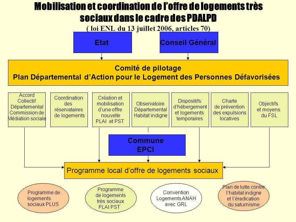 Programme local d'offre de logements sociaux