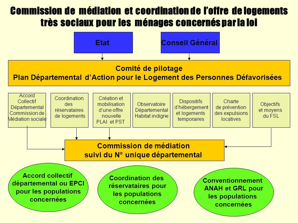 Commission de médiation suivi du N° unique départemental