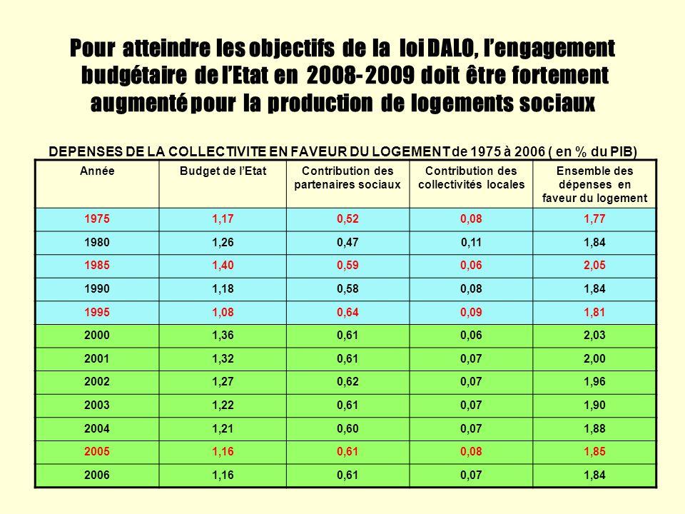 Pour atteindre les objectifs de la loi DALO, l'engagement budgétaire de l'Etat en 2008- 2009 doit être fortement augmenté pour la production de logements sociaux DEPENSES DE LA COLLECTIVITE EN FAVEUR DU LOGEMENT de 1975 à 2006 ( en % du PIB)