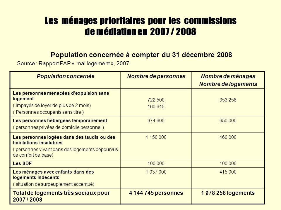 Population concernée à compter du 31 décembre 2008
