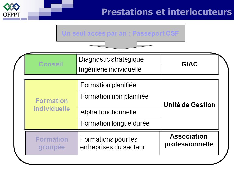 Prestations et interlocuteurs